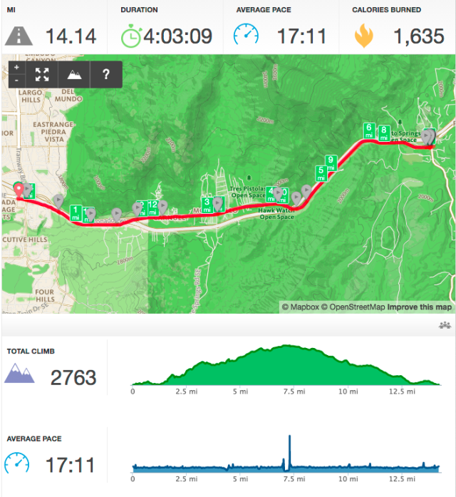 Tijeras to ABQ RunKeeper map